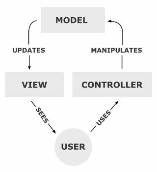 Схема работы MVC